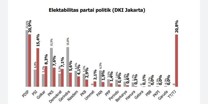 Survei JRC: Golkar Di 3 Besar Pemilu di DKI Jakarta Dengan 8,3 Persen
