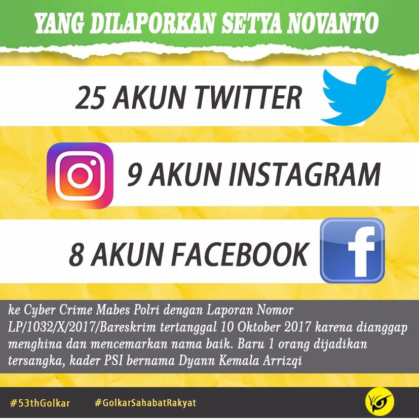 Lecehkan Setya Novanto, Inilah 32 Akun Media Sosial Yang Dipolisikan