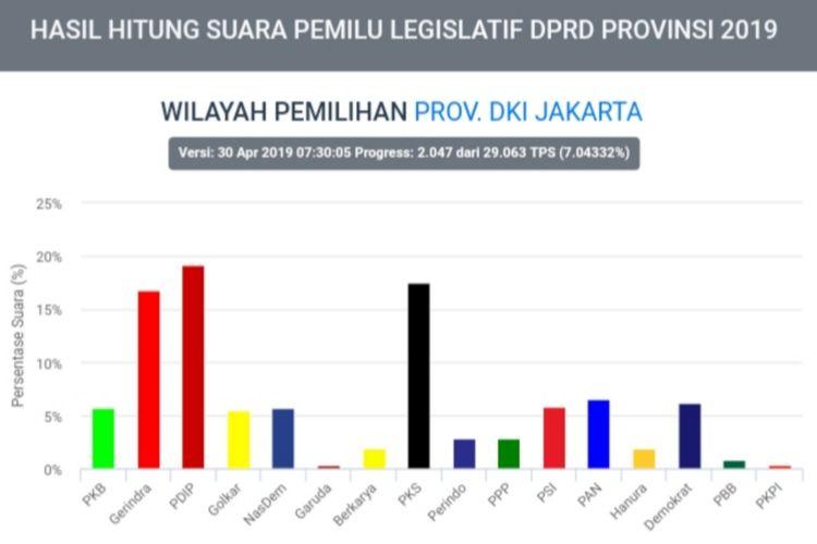 Golkar DKI Jakarta Terlempar Di Peringkat 9 Dengan 5,48 Persen Suara