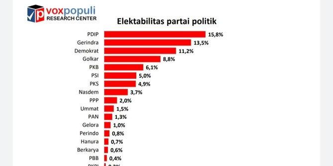 Survei Voxpopuli: Elektabilitas Golkar Di Posisi Ke-4 Di Bawah Demokrat Dengan 8,8 Persen