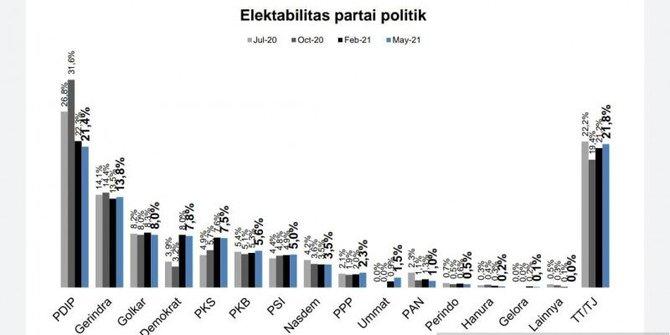 Survei Indometer, Elektabilitas Golkar Di Peringkat 3 Dengan 8,0 Persen