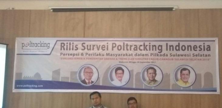 Survei Poltracking, Elektabilitas Nurdin Halid-Aziz Qahhar Jauh Diatas Pesaingnya