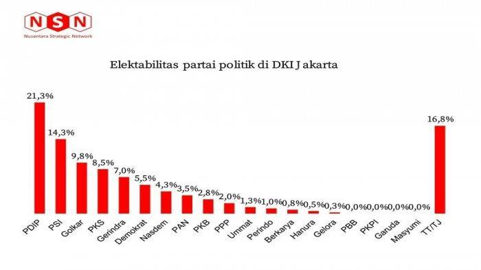 Jika Pemilu Digelar Hari Ini, Golkar Akan Menempati Posisi Ketiga di DKI Jakarta Dengan 9,8 Persen